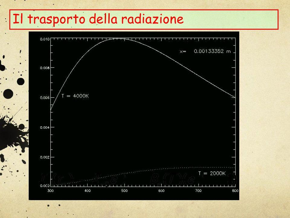 Il trasporto della radiazione