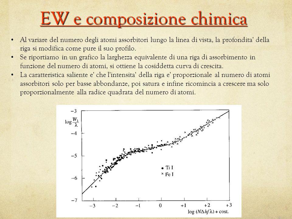 EW e composizione chimica