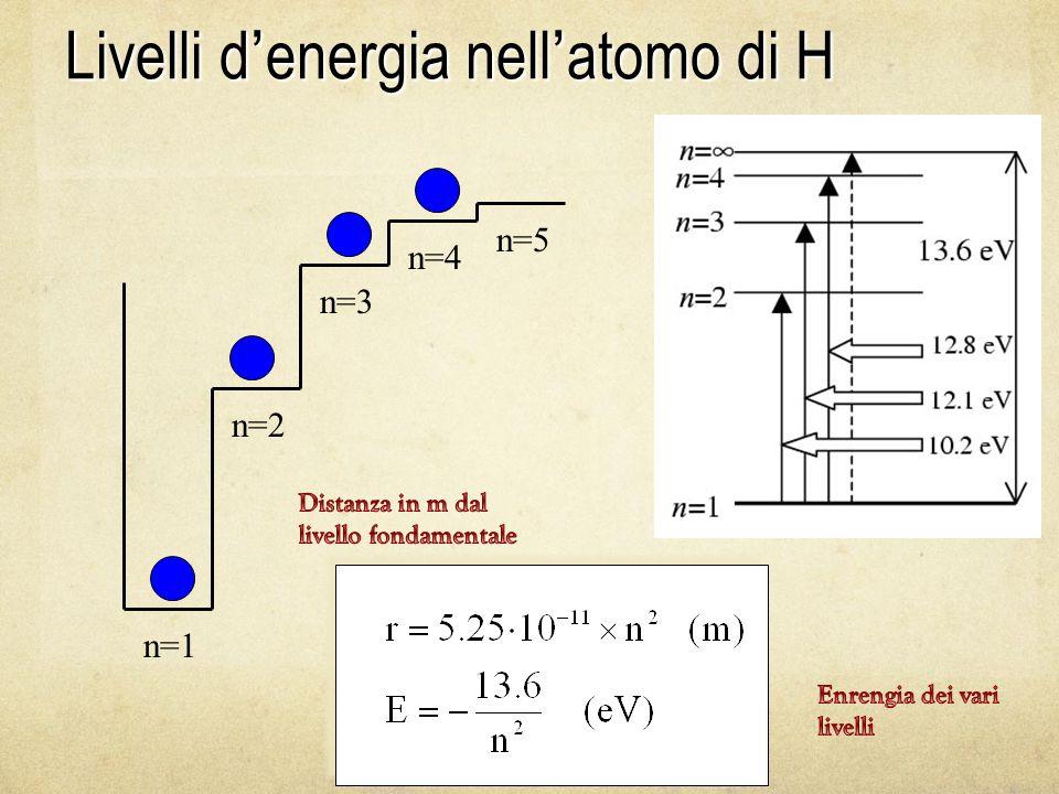 Livelli d'energia nell'atomo di H