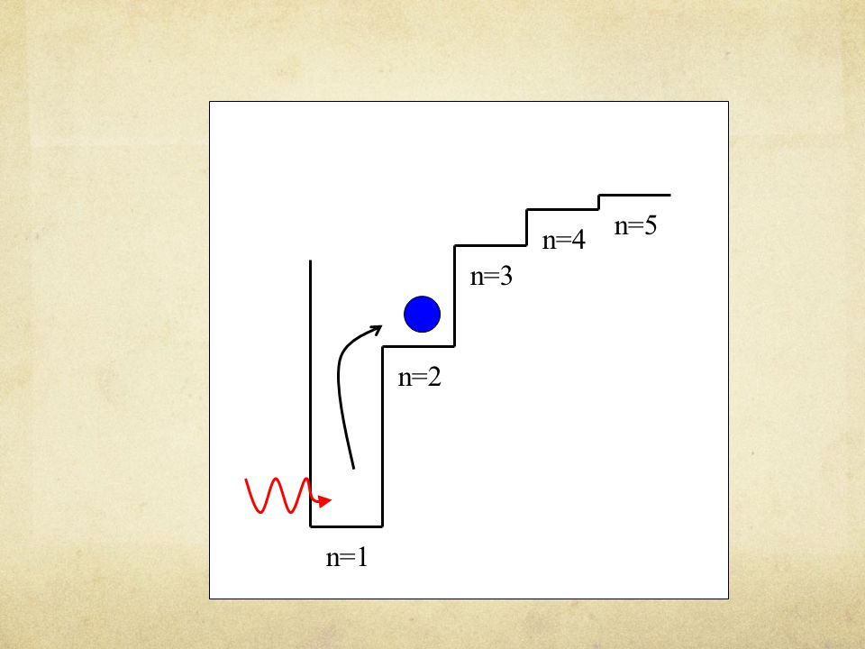 n=5 n=4. n=3. n=2.