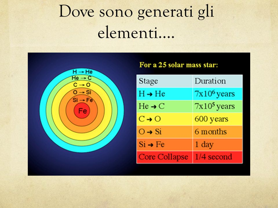 Dove sono generati gli elementi….