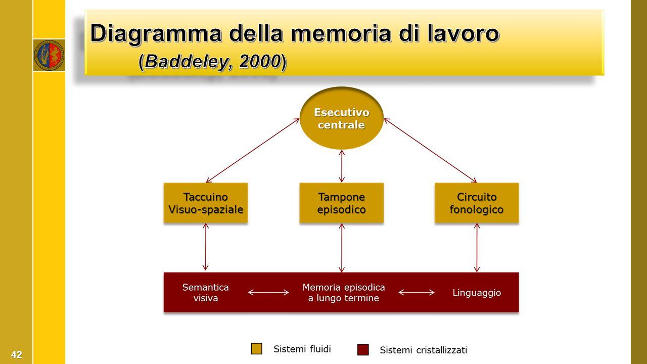 Diagramma della memoria di lavoro (Baddeley, 2000)