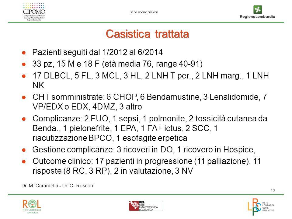 Casistica trattata Pazienti seguiti dal 1/2012 al 6/2014
