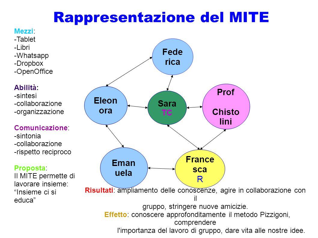 Rappresentazione del MITE