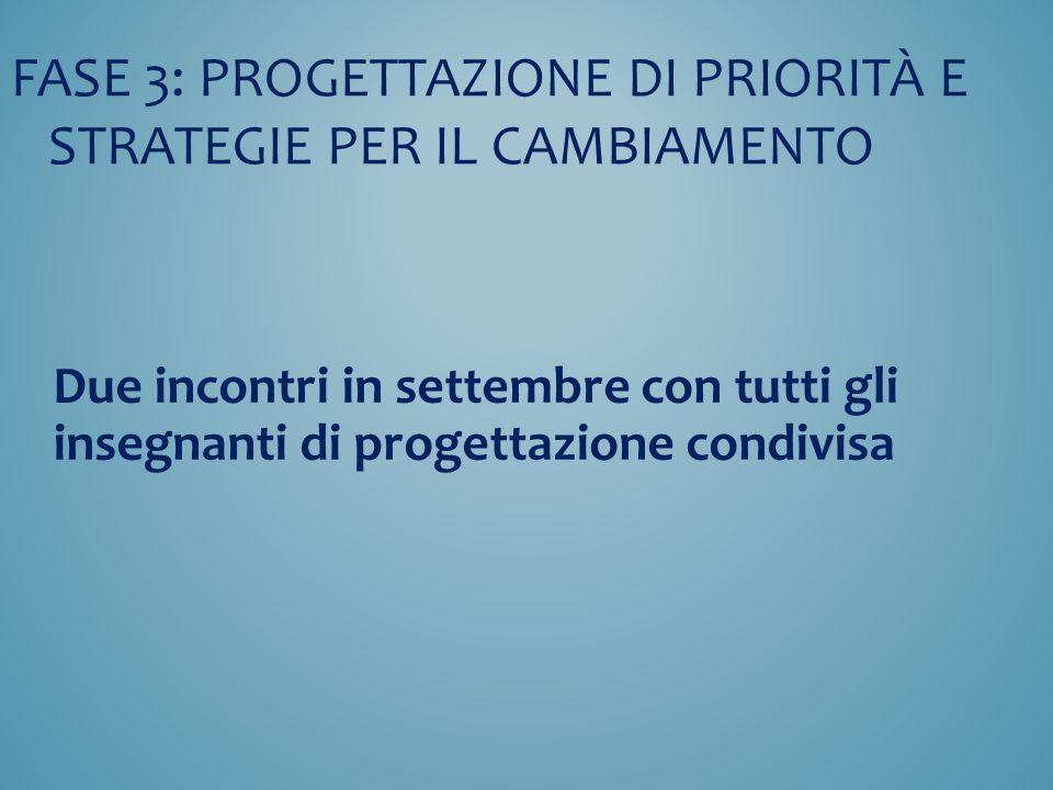 FASE 3: Progettazione di Priorità E STRATEGIE per il cambiamento