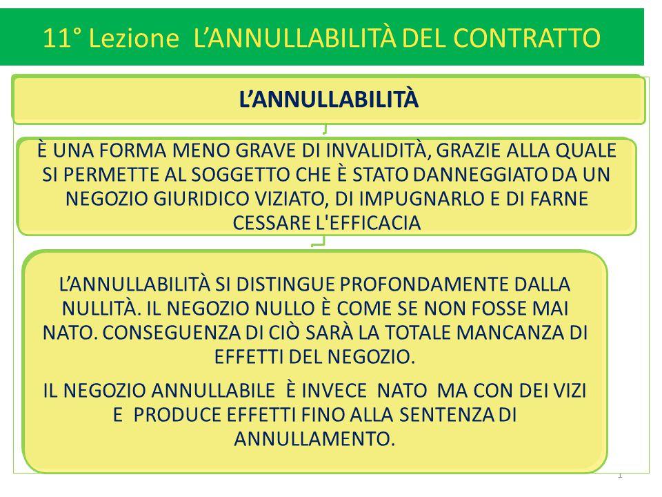 11° Lezione L'ANNULLABILITÀ DEL CONTRATTO