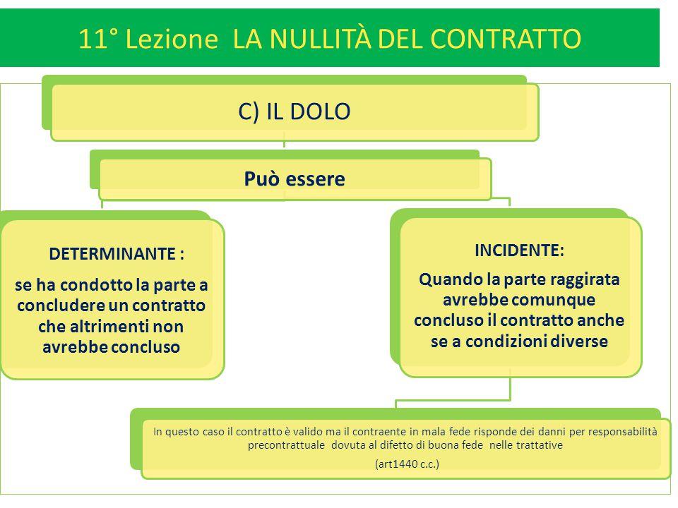 11° Lezione LA NULLITÀ DEL CONTRATTO