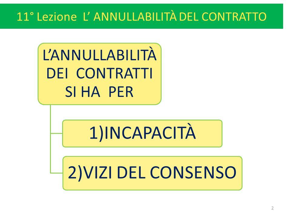 11° Lezione L' ANNULLABILITÀ DEL CONTRATTO