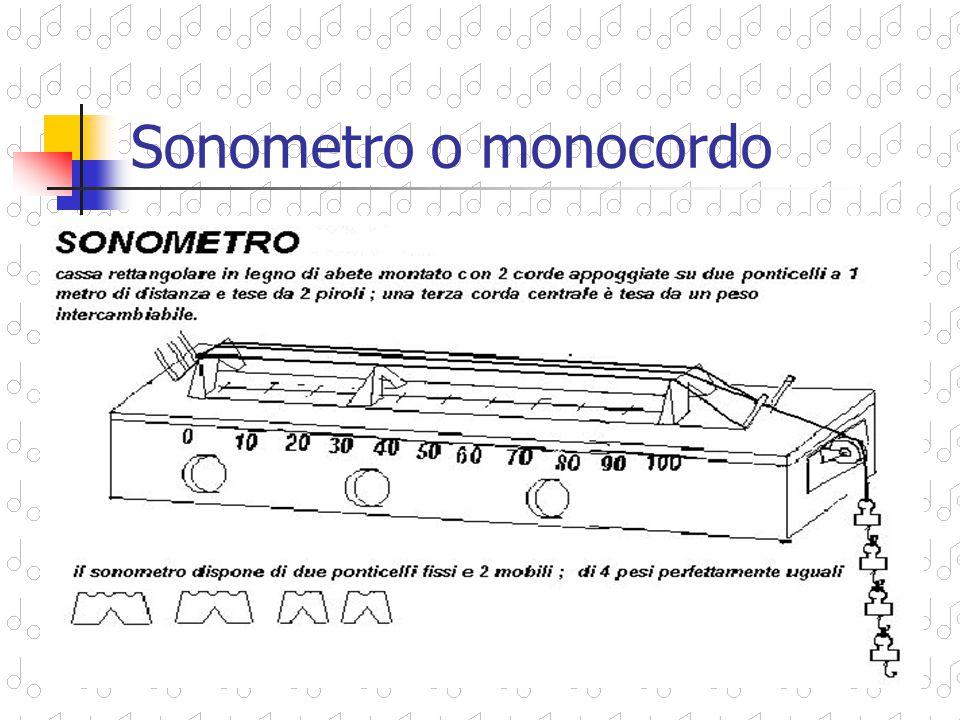 Sonometro o monocordo