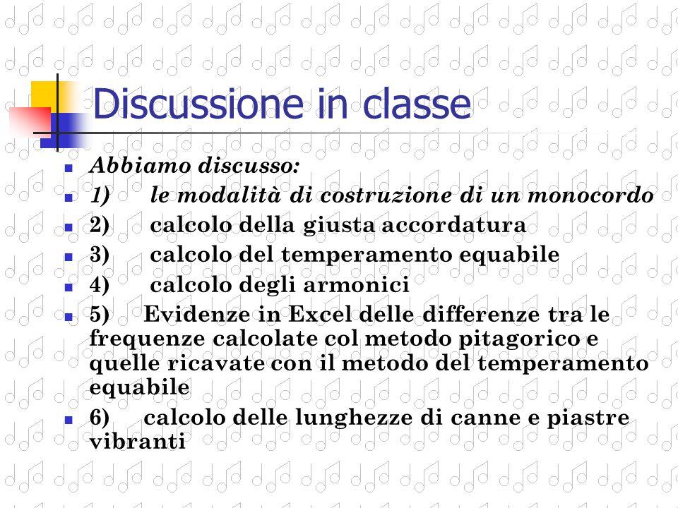 Discussione in classe Abbiamo discusso: