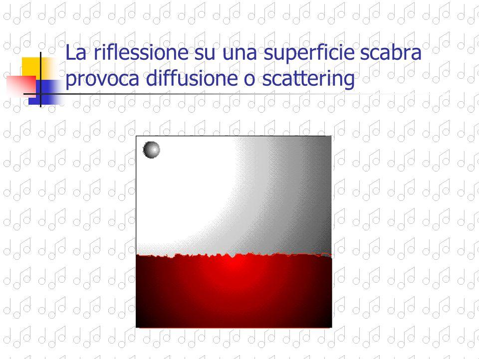 La riflessione su una superficie scabra provoca diffusione o scattering