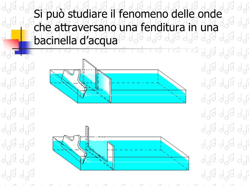Si può studiare il fenomeno delle onde che attraversano una fenditura in una bacinella d'acqua