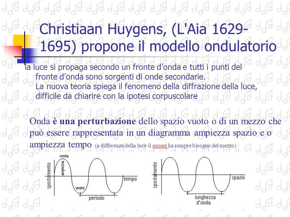 Christiaan Huygens, (L Aia 1629-1695) propone il modello ondulatorio