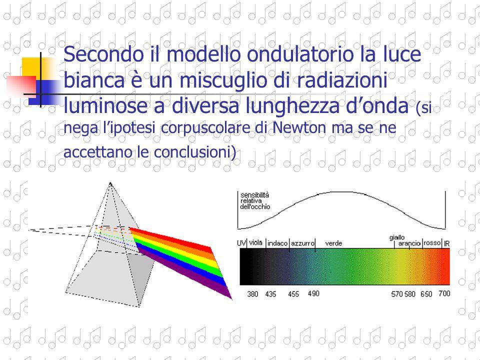 Secondo il modello ondulatorio la luce bianca è un miscuglio di radiazioni luminose a diversa lunghezza d'onda (si nega l'ipotesi corpuscolare di Newton ma se ne accettano le conclusioni)
