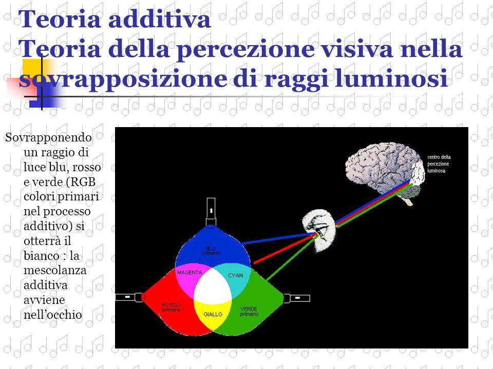 Teoria additiva Teoria della percezione visiva nella sovrapposizione di raggi luminosi