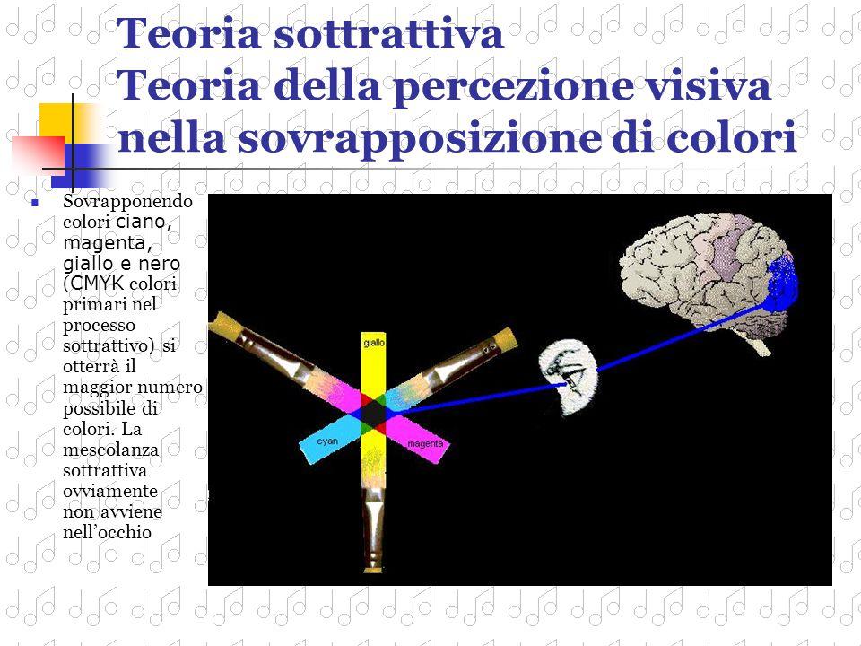 Teoria sottrattiva Teoria della percezione visiva nella sovrapposizione di colori