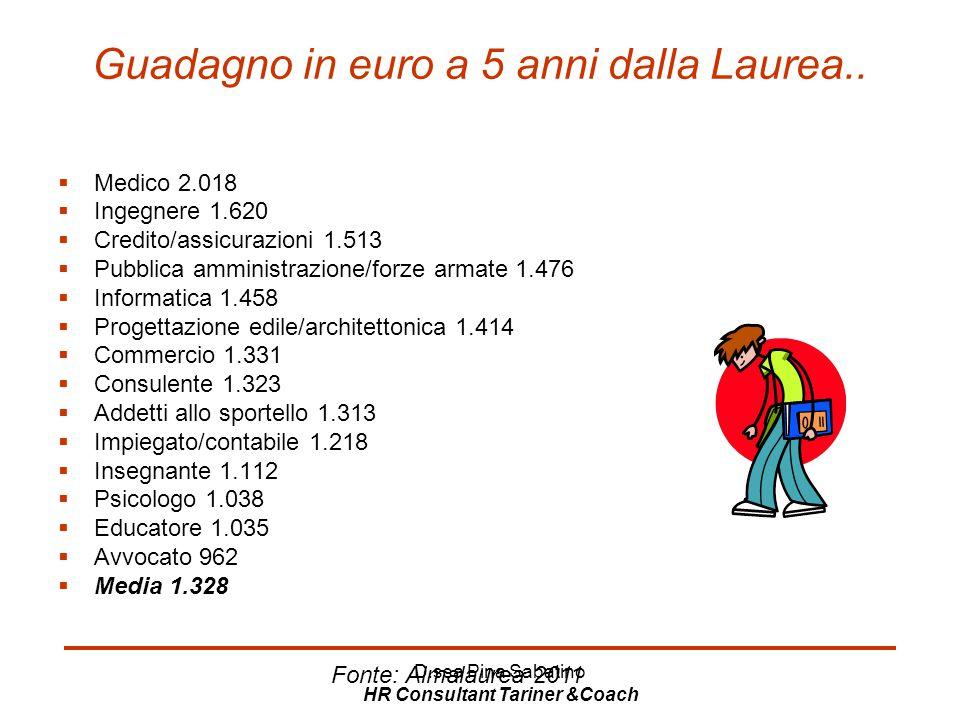 Guadagno in euro a 5 anni dalla Laurea..
