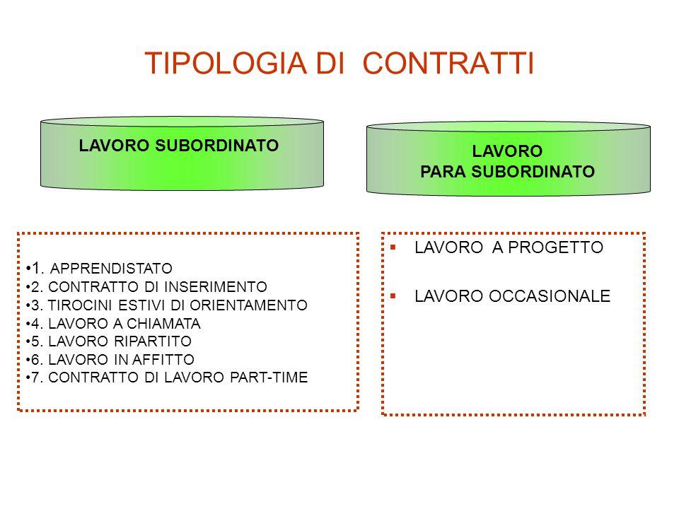 TIPOLOGIA DI CONTRATTI