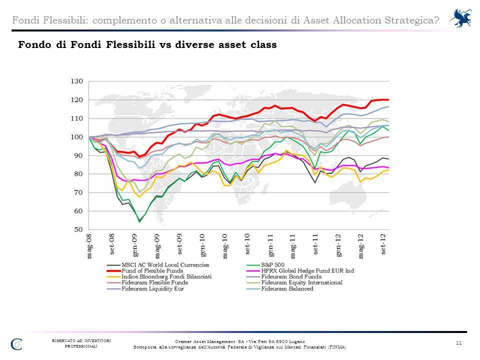 Fondo di Fondi Flessibili vs diverse asset class