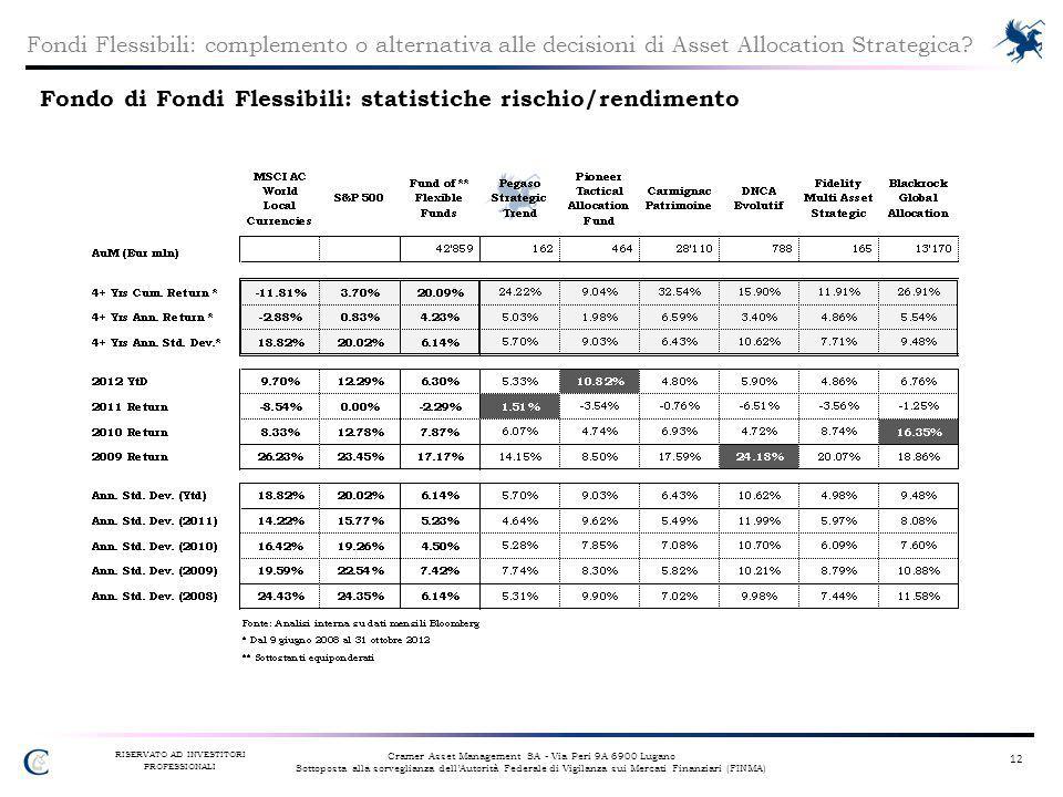 Fondo di Fondi Flessibili: statistiche rischio/rendimento