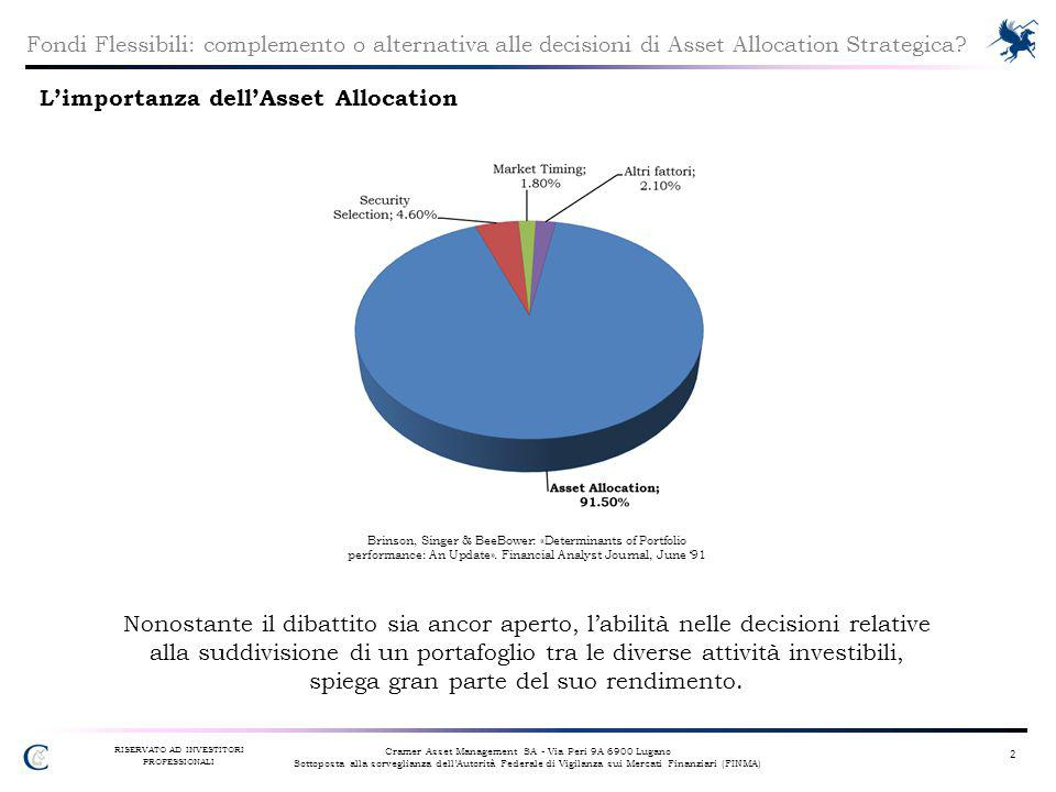 L'importanza dell'Asset Allocation