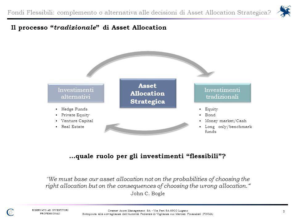 Il processo tradizionale di Asset Allocation
