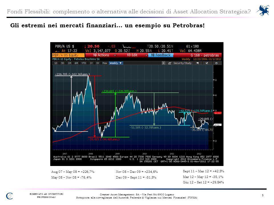 Gli estremi nei mercati finanziari… un esempio su Petrobras!