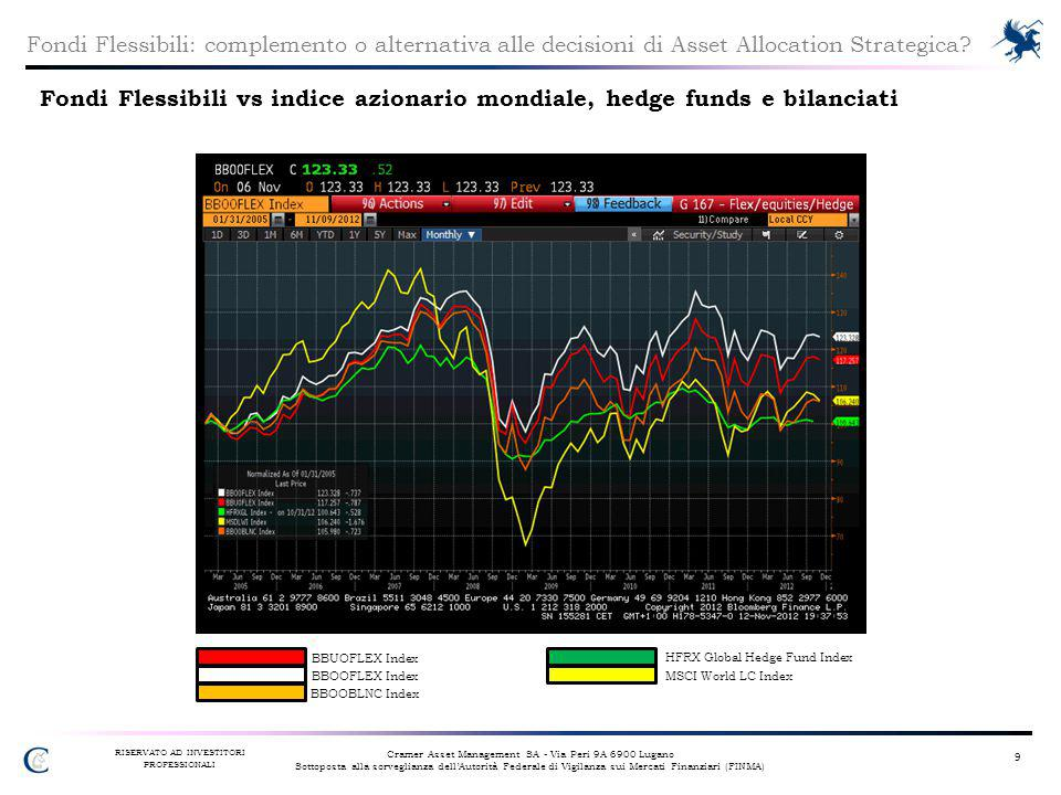 HFRX Global Hedge Fund Index