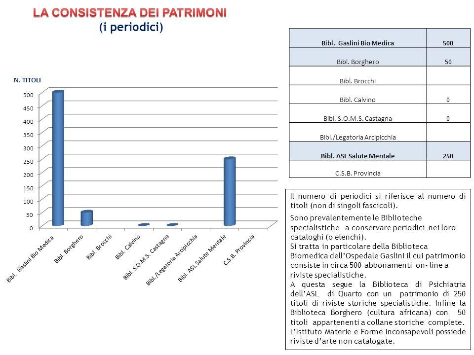 LA CONSISTENZA DEI PATRIMONI (i periodici)