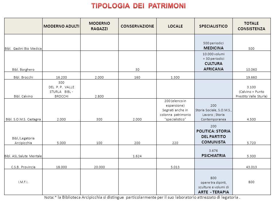 TIPOLOGIA DEI PATRIMONI