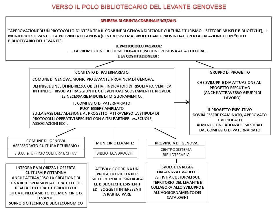 VERSO IL POLO BIBLIOTECARIO DEL LEVANTE GENOVESE