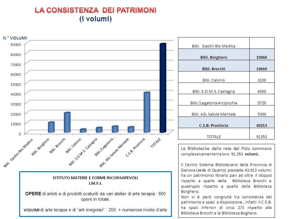 LA CONSISTENZA DEI PATRIMONI ISTITUTO MATERIE E FORME INCONSAPEVOLI