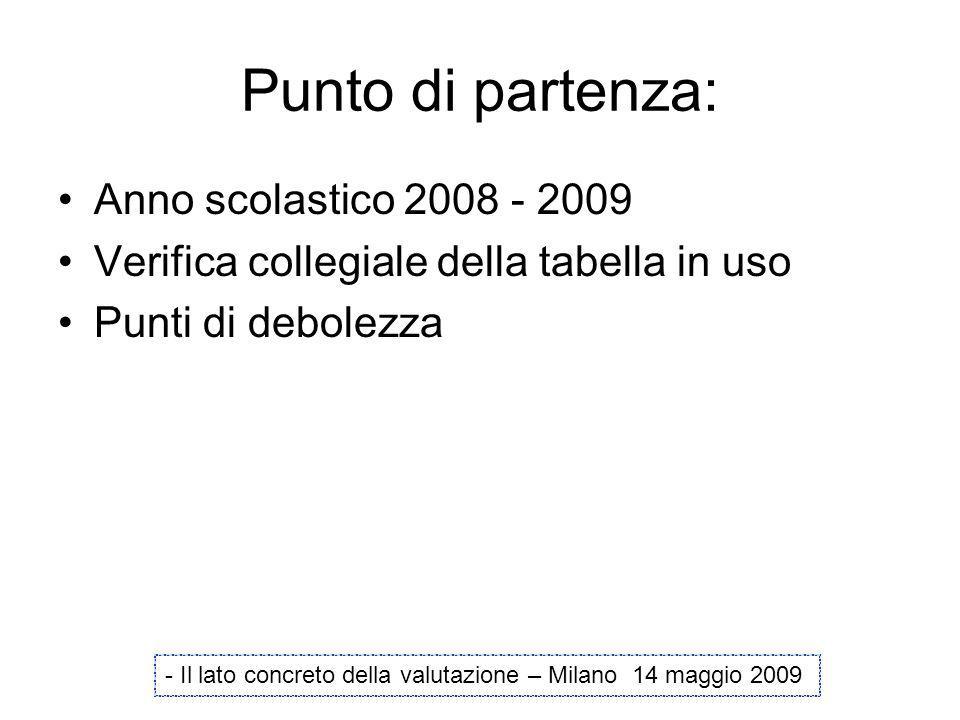 Punto di partenza: Anno scolastico 2008 - 2009