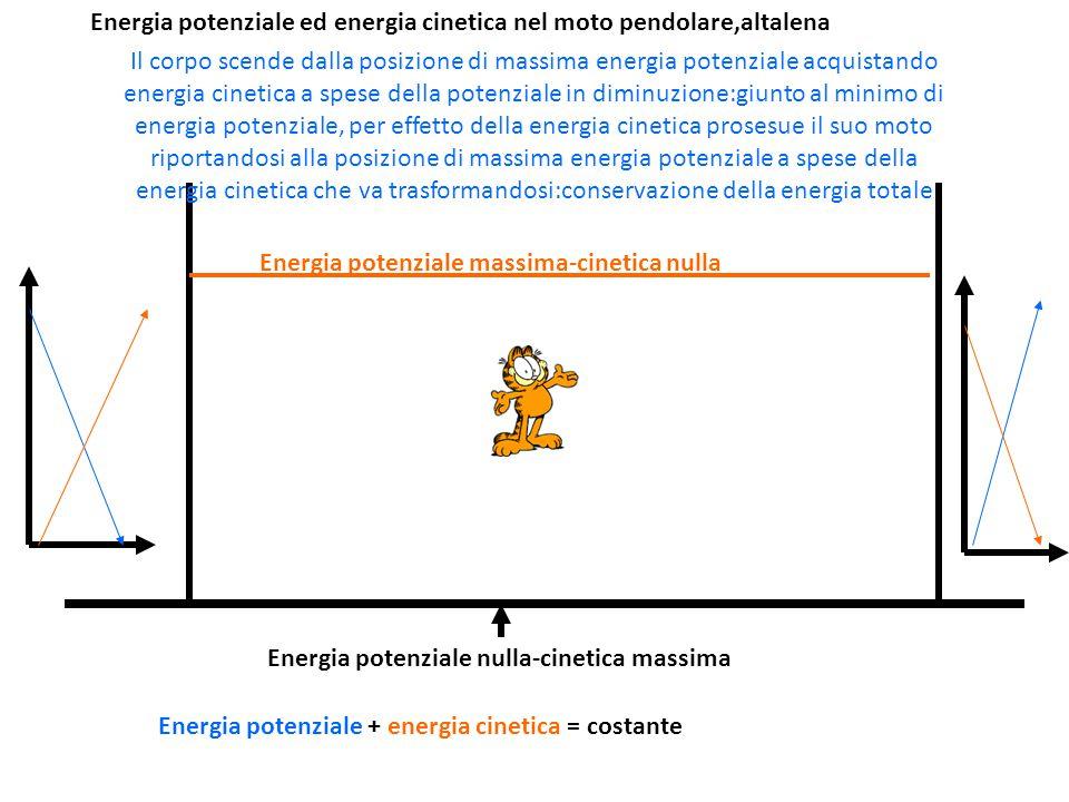 Energia potenziale ed energia cinetica nel moto pendolare,altalena