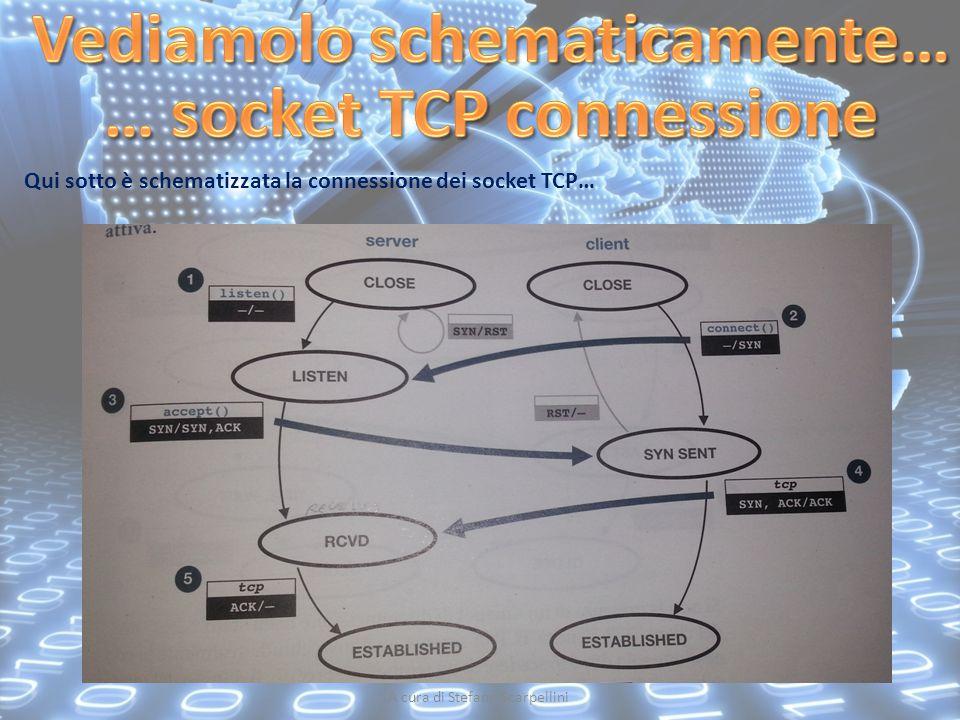 Vediamolo schematicamente… … socket TCP connessione