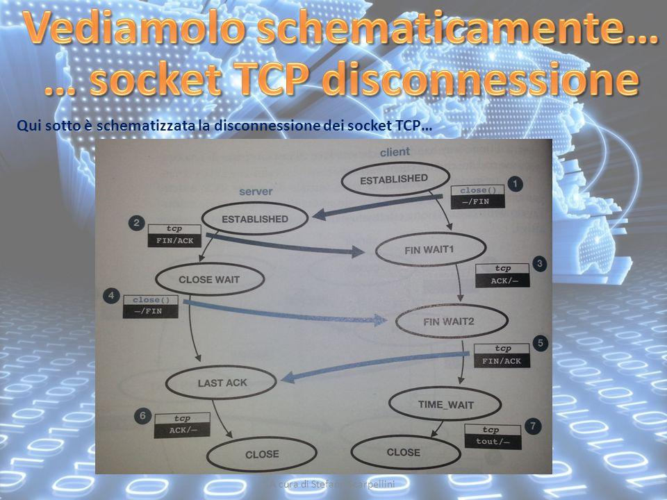 Vediamolo schematicamente… … socket TCP disconnessione
