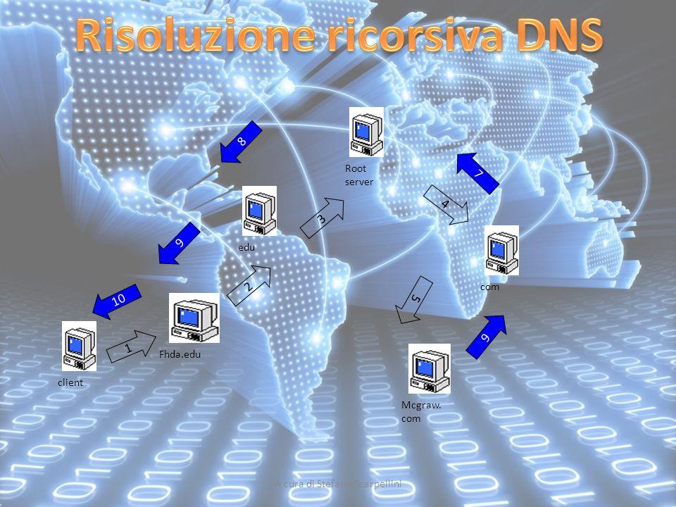 Risoluzione ricorsiva DNS