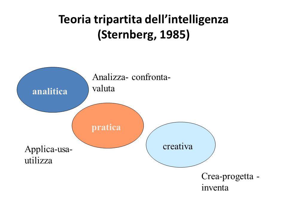 Teoria tripartita dell'intelligenza (Sternberg, 1985)