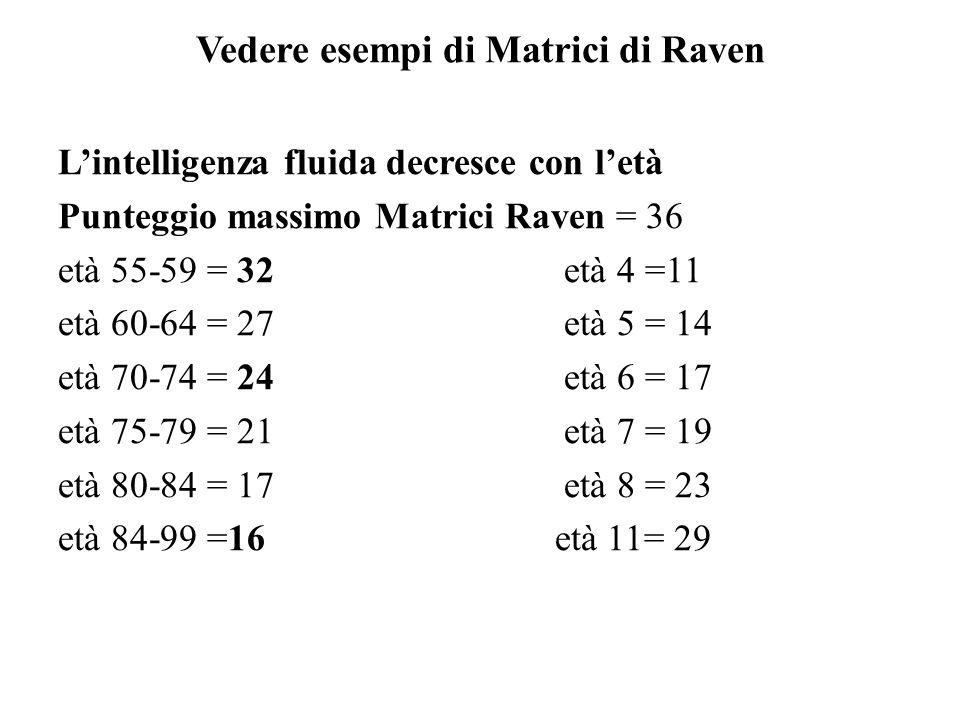 Vedere esempi di Matrici di Raven