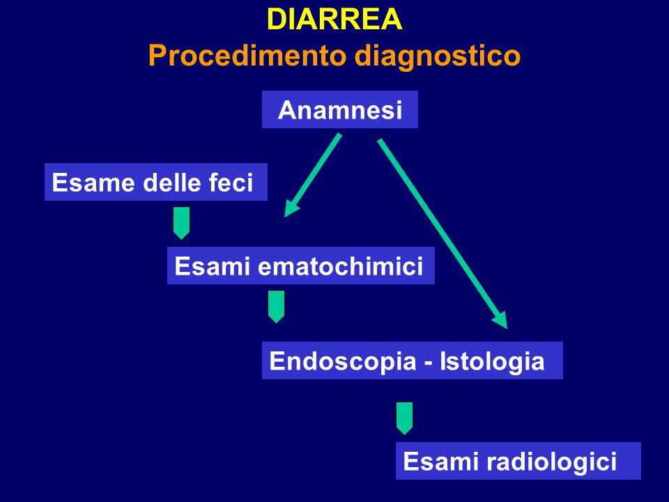 DIARREA Procedimento diagnostico