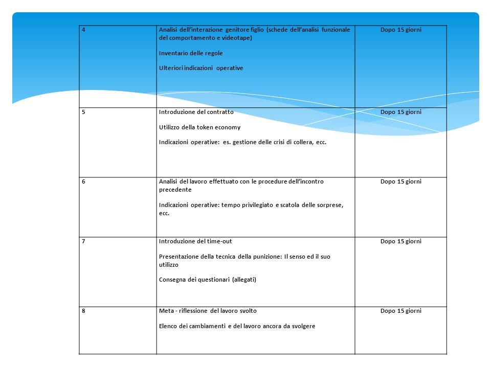 4 Analisi dell'interazione genitore figlio (schede dell'analisi funzionale del comportamento e videotape)