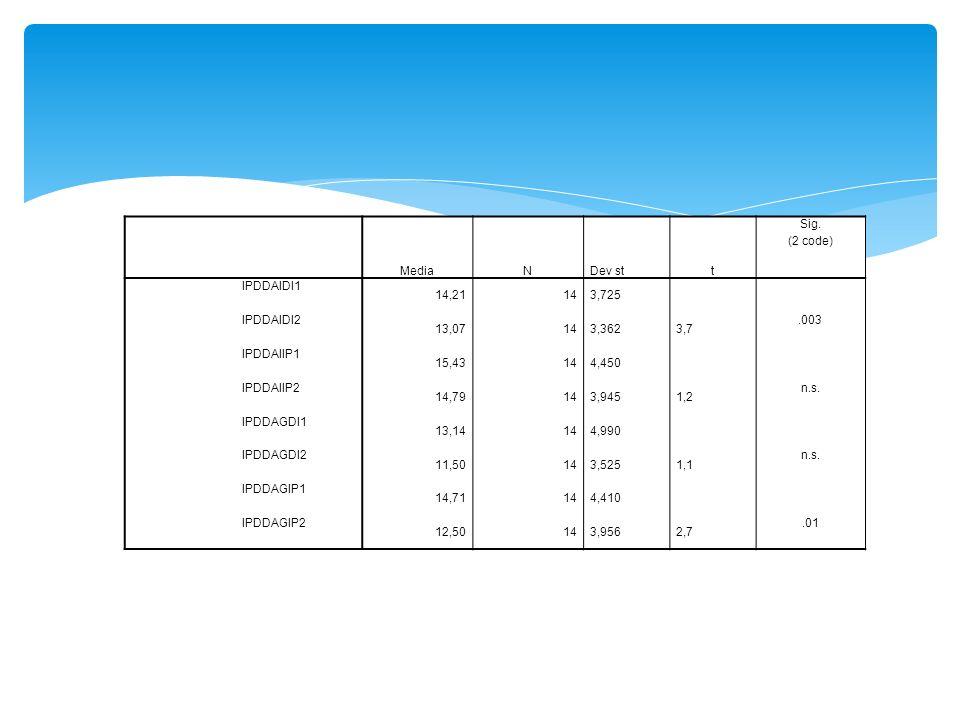 MediaN. Dev st. t. Sig. (2 code) IPDDAIDI1. 14,21. 14. 3,725. IPDDAIDI2. 13,07. 3,362. 3,7. .003. IPDDAIIP1.