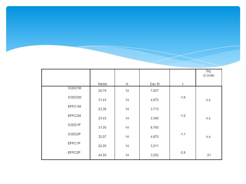MediaN. Dev St. t. Sig. (2 code) SODD1M. 29,79. 14. 7,837. SODD2M. 31,43. 4,972. -1,6. n.s. EFFIC1M.
