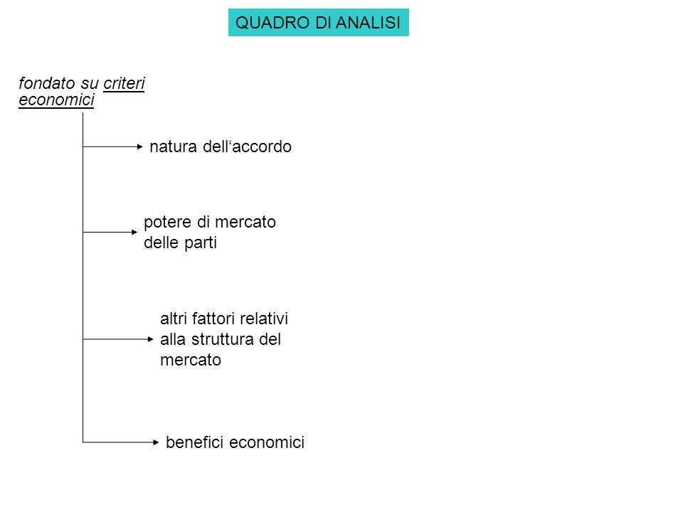 QUADRO DI ANALISI fondato su criteri economici. natura dell'accordo. potere di mercato delle parti.