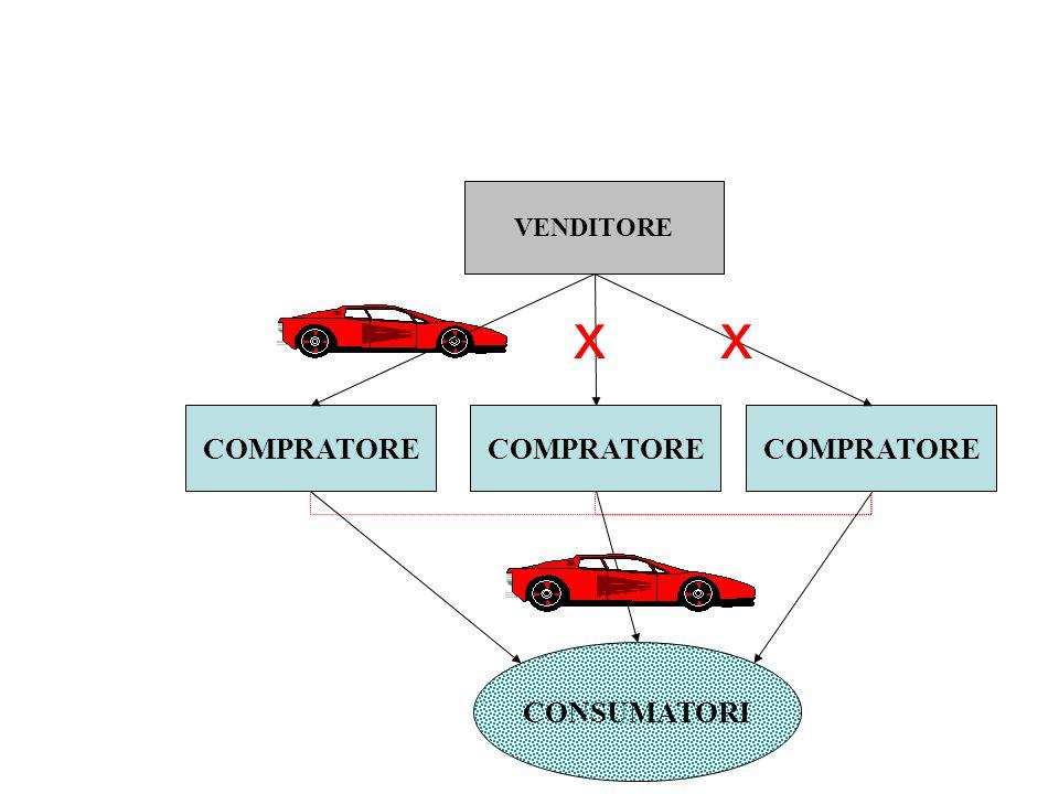 VENDITORE COMPRATORE CONSUMATORI x