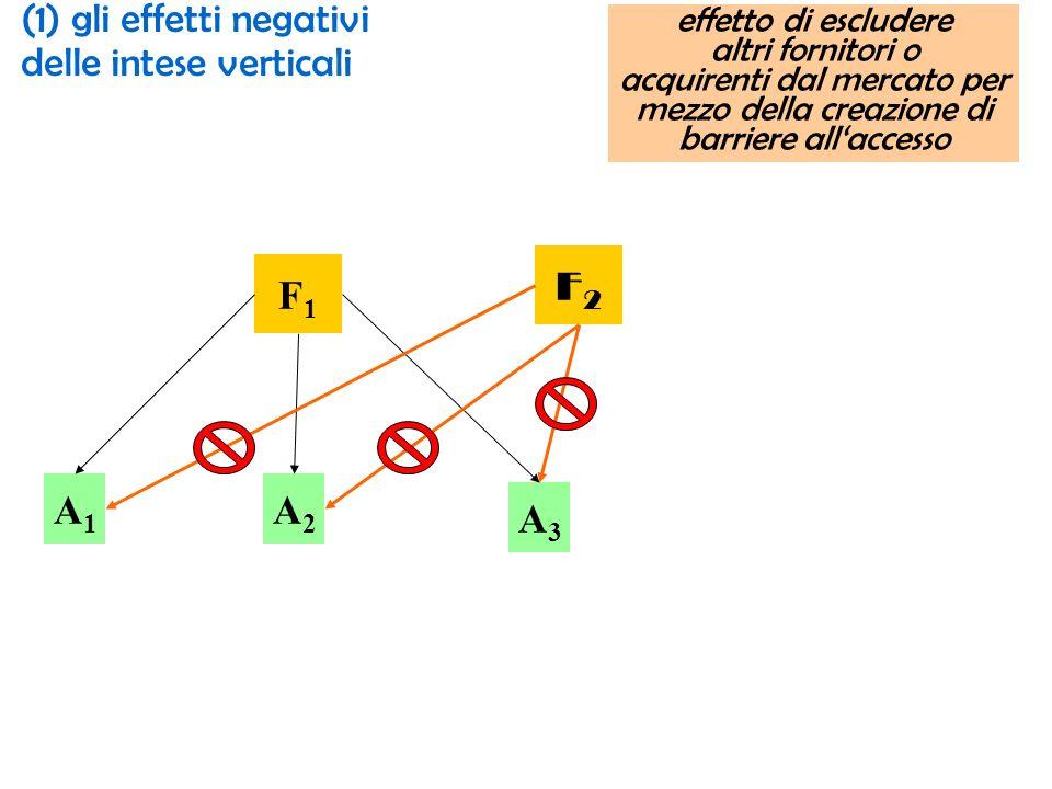 (1) gli effetti negativi delle intese verticali