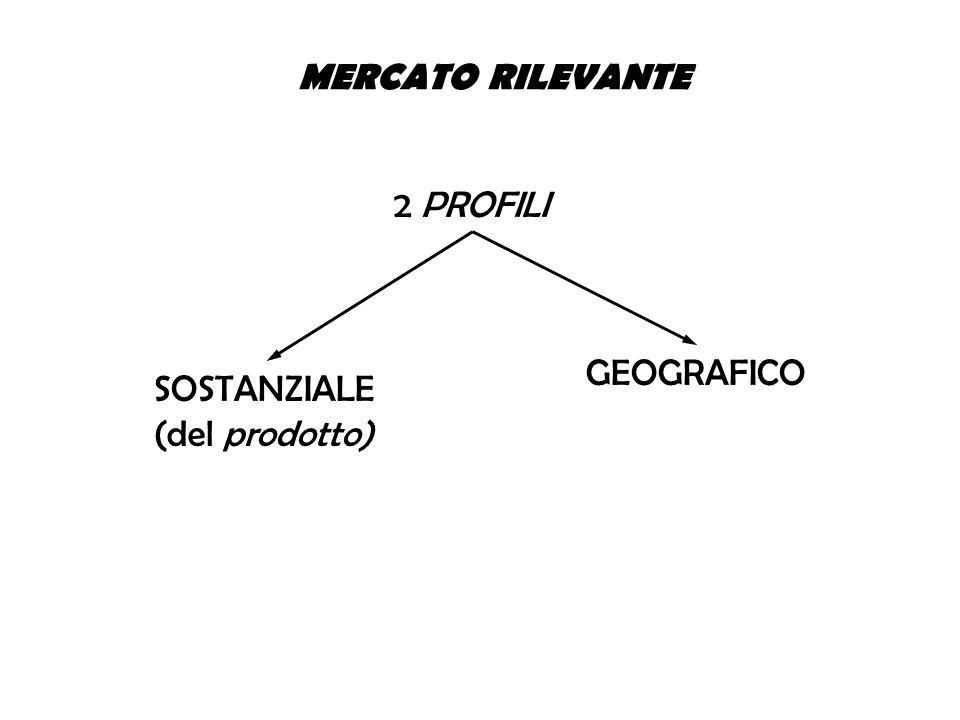 MERCATO RILEVANTE 2 PROFILI GEOGRAFICO SOSTANZIALE (del prodotto)