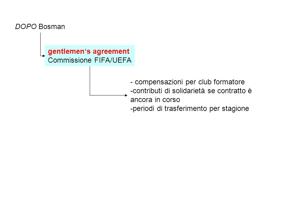DOPO Bosman gentlemen's agreement Commissione FIFA/UEFA.
