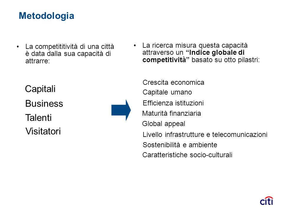 Metodologia Capitali Business Talenti Visitatori