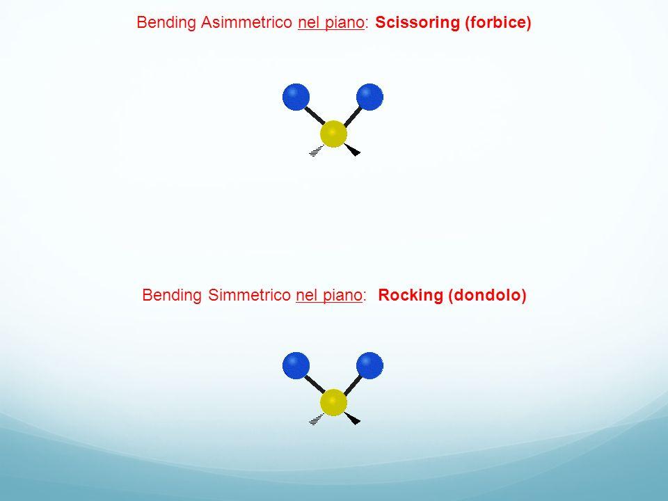 Bending Asimmetrico nel piano: Scissoring (forbice)